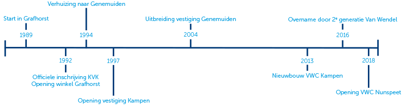 VWC Tijdlijn